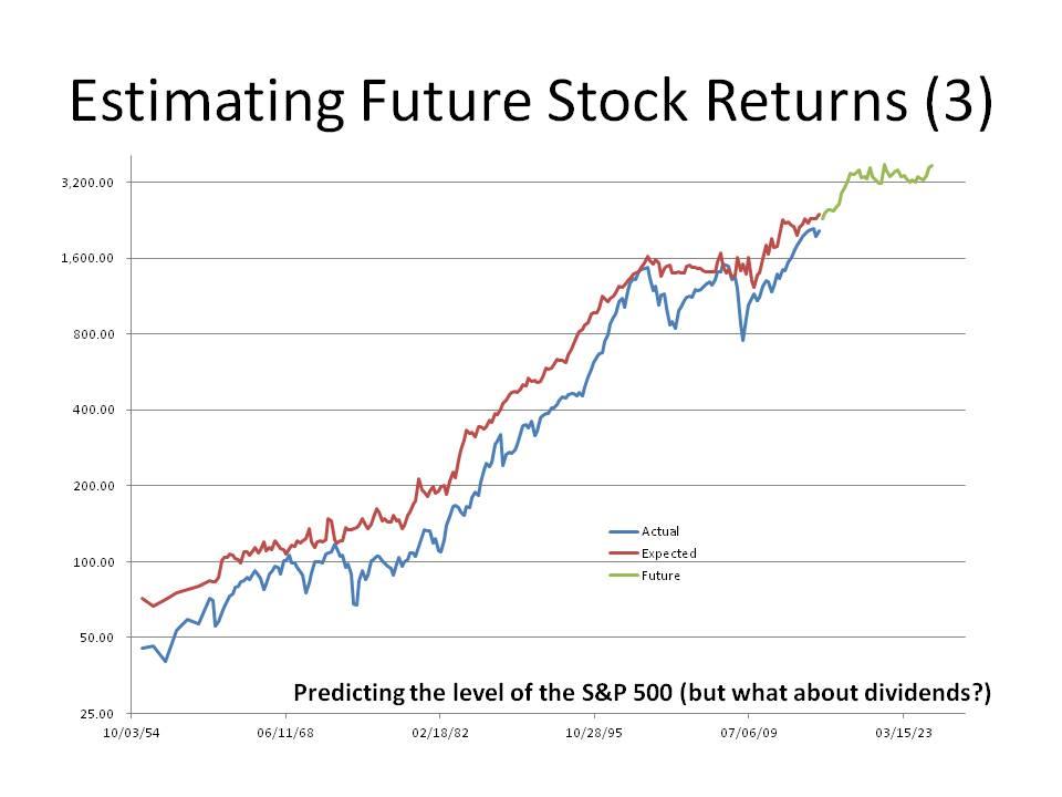 Estimating Future Stock Returns
