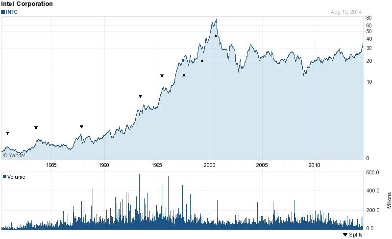 INTC investing